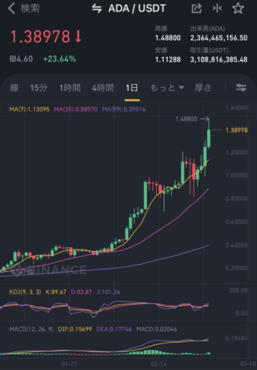 2月27日 仮想通貨情報 ADAコイン時価総額3位