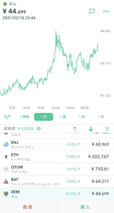 2月18日 仮想通貨情報 ネムが45円を突破!